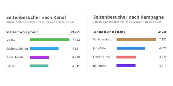 doo Analytics nach Kanal und Kampagne