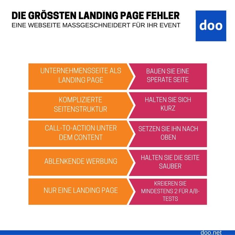 Infografik Landingpage erstellen
