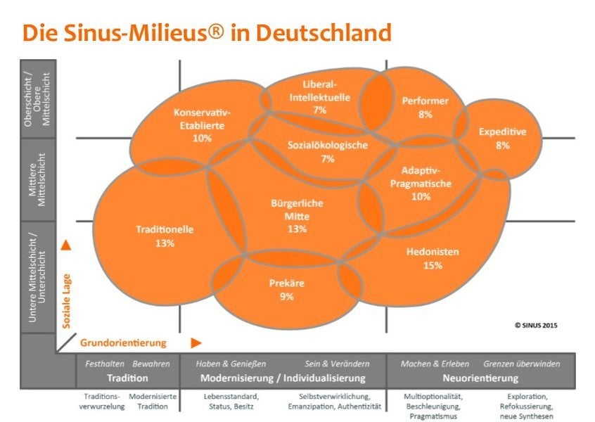 Zielgruppenanalyse SINUS-Milieus