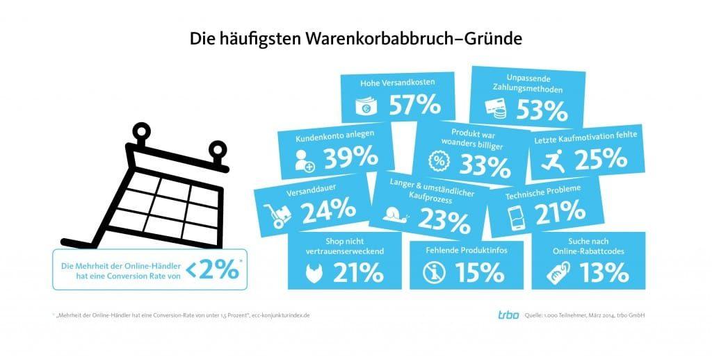 Infografik Gründer der Warenkorbabbrecher