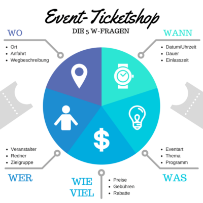 Event-Ticketshop 5 W-Fragen