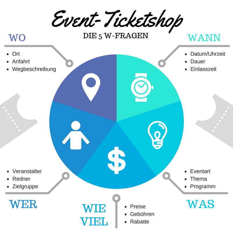 Event Ticketshop 5 W Fragen