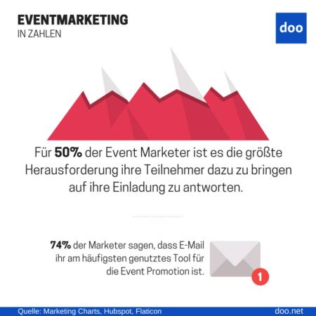 Infografik Einladungsmanagement