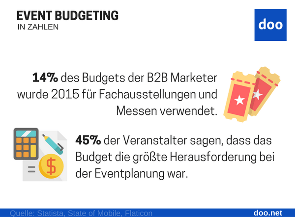 Infografik Event Budgeting