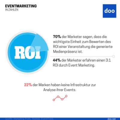 Infografik: Return on Investment