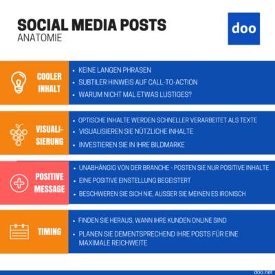 Anatomie Social Media Posts