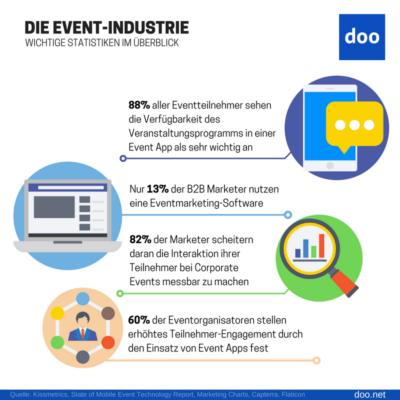Infografik: Statistiken zur Digitalisierung von Events
