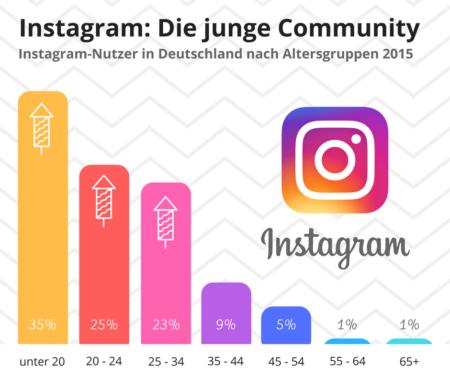 Infografik Instagram-Nutzer nach Altersgruppen