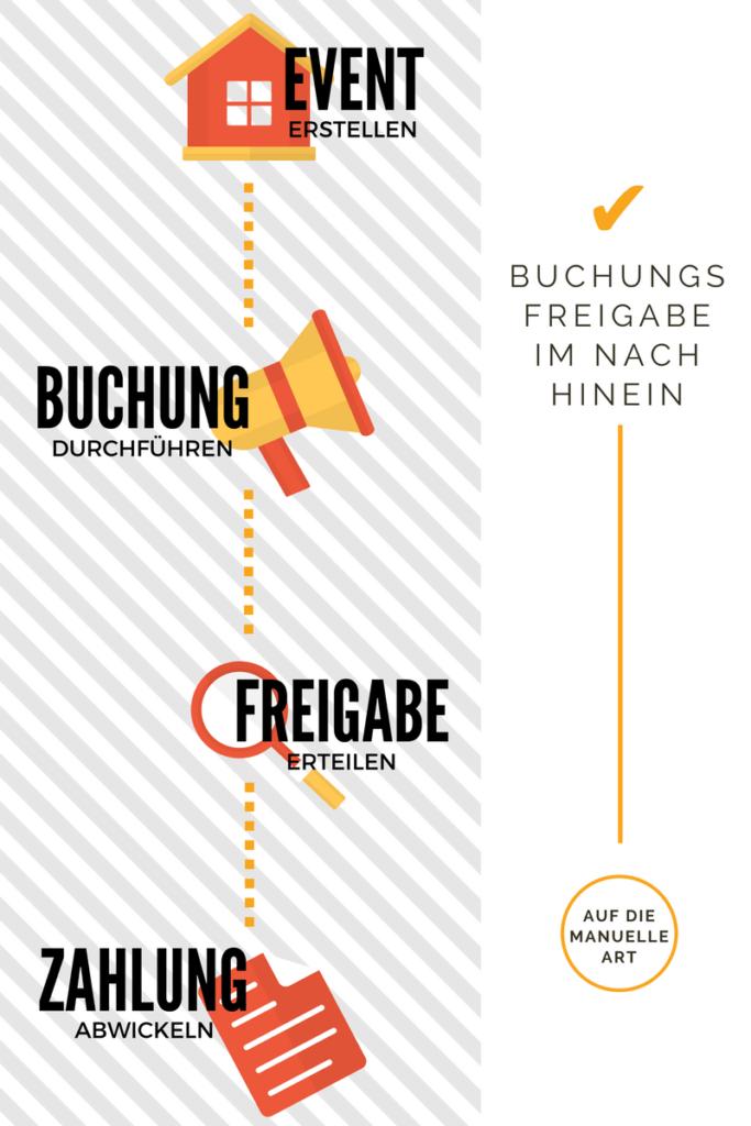 Infografik Manuelle Buchungsfreigabe