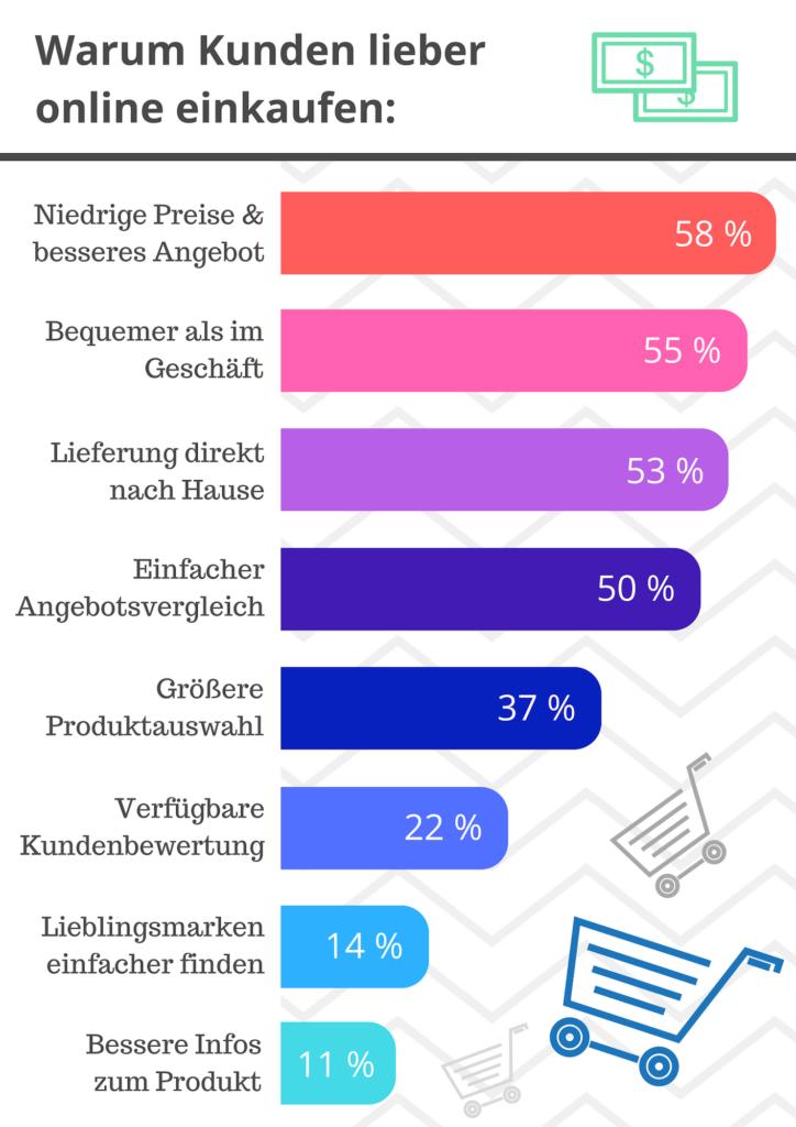 Infografik Gründe für Online-Einkäufe