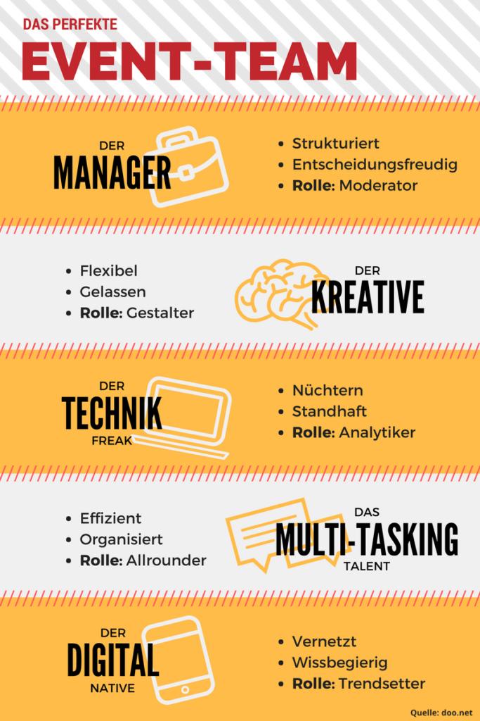 Event-Team Infografik