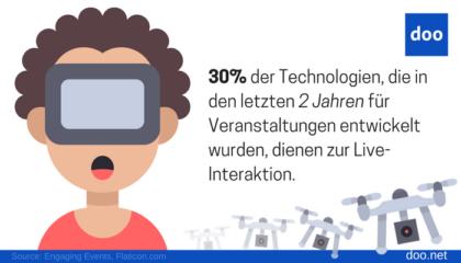 Infografik Event Technologie