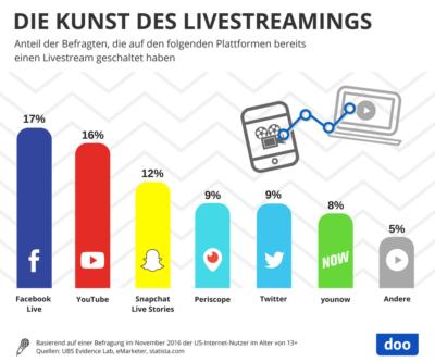 Infografik Livestreaming Nutzung