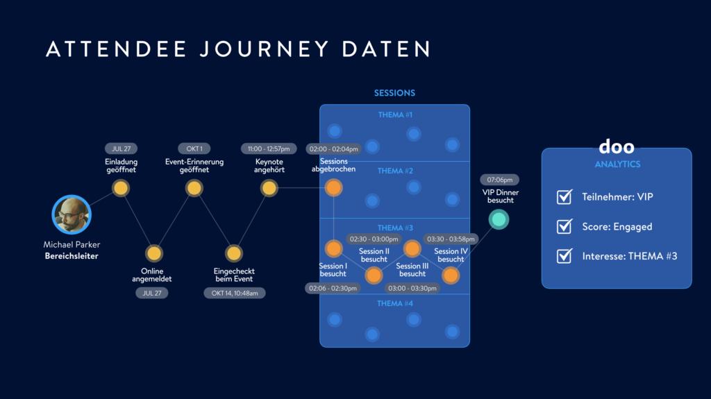 Die Auswertung der Daten der Attendee Journey
