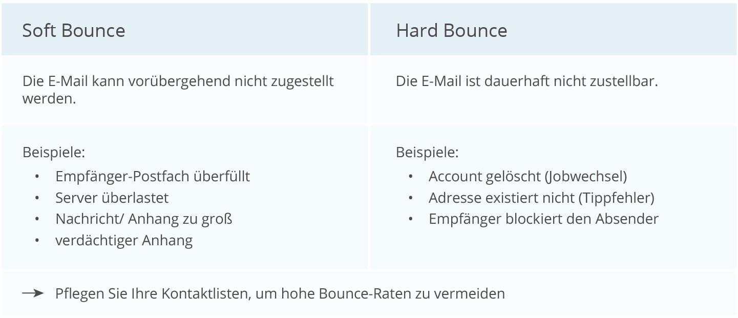 Definition Soft und Hard Bounces